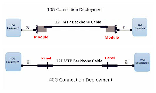 10G 40G network deployment