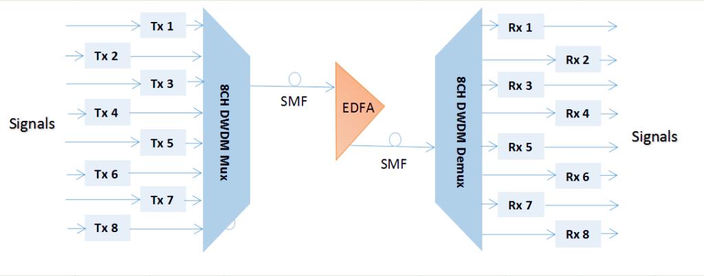 edfa in long haul transimission