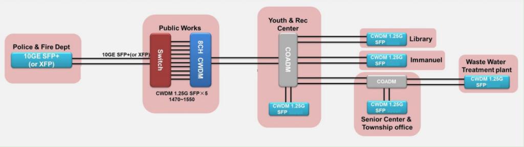 Optical Transceiver Archives - Fiber Optic ComponentsFiber