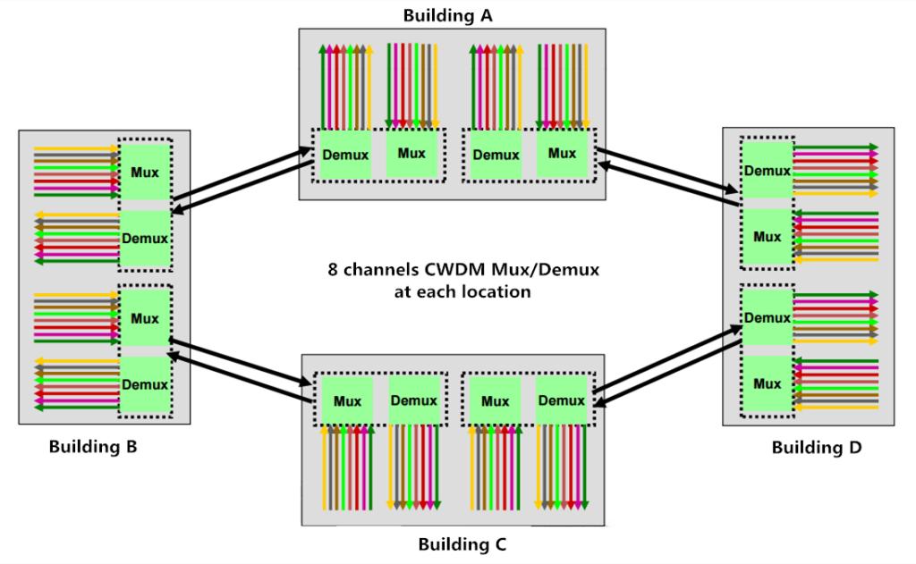 CWDM ring network