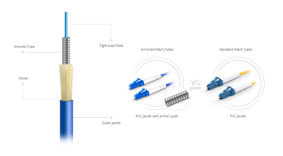 armored patch cable vs standard patch cable