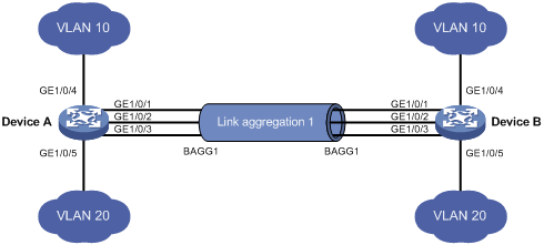 Understanding Link Aggregation and LACPFiber Optic Components
