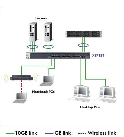 netgear_prosafe_xs712t_l2_10gbe_switch in SMB network