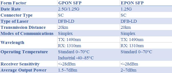 EPON SFP VS. GPON SFP