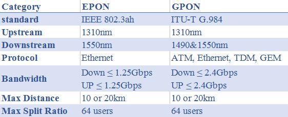 EPON vs. GPON