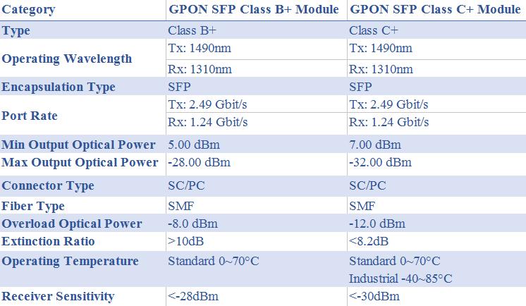 GPON SFP class B+ vs. class C+