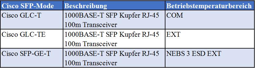 Spezifikationen für GLC-T, GLC-TE und SFP-GE-T