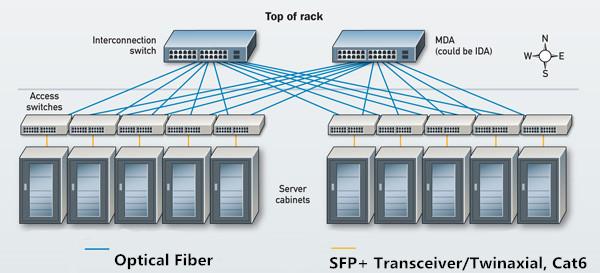 SFP+ Faserlösung