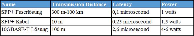SFP+ Fiber vs SFP+ Twinax Kabel vs 10GBASE-T