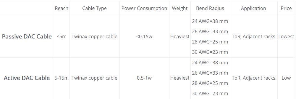 10 Gigabit Ethernet SFP + Kabel Definition, Typen & Deployment Guide ...