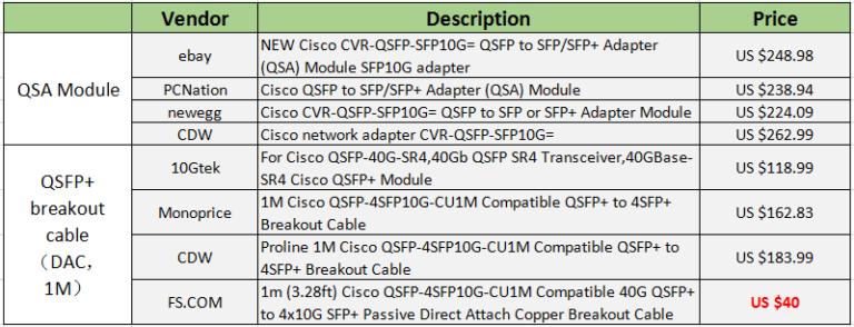 QSA-Adapter oder QSFP+ Breakout-Kabel