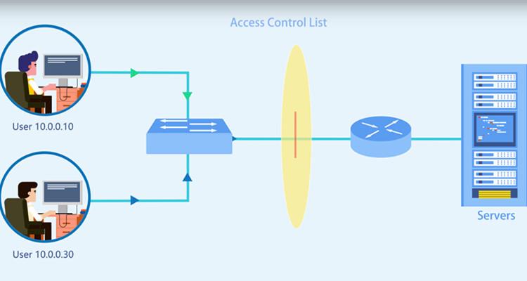 access control list
