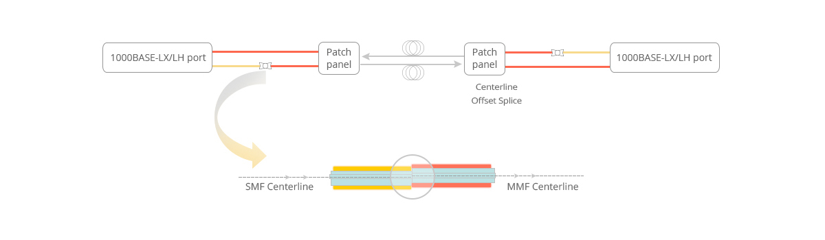 Optical transceiver works with mode conditioning cable