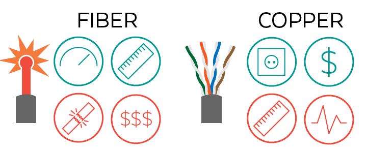 Copper Cable vs Fibre Optic Cable Price